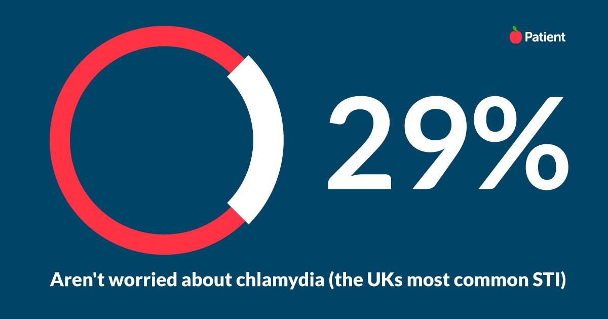 chlamydia survey