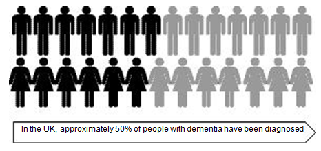 Lewy Body Dementia Percentage Infographic